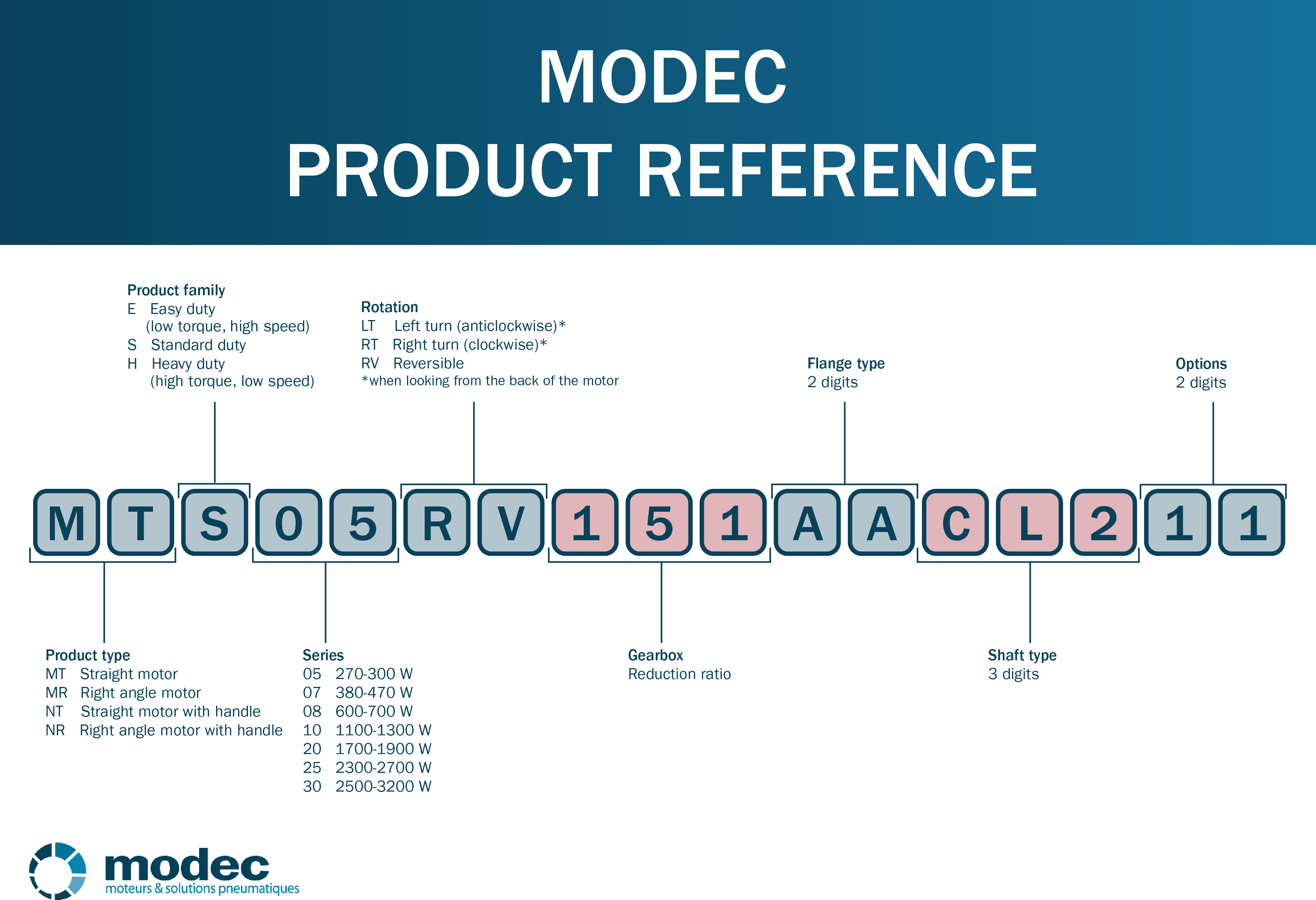 Modec air motor product reference
