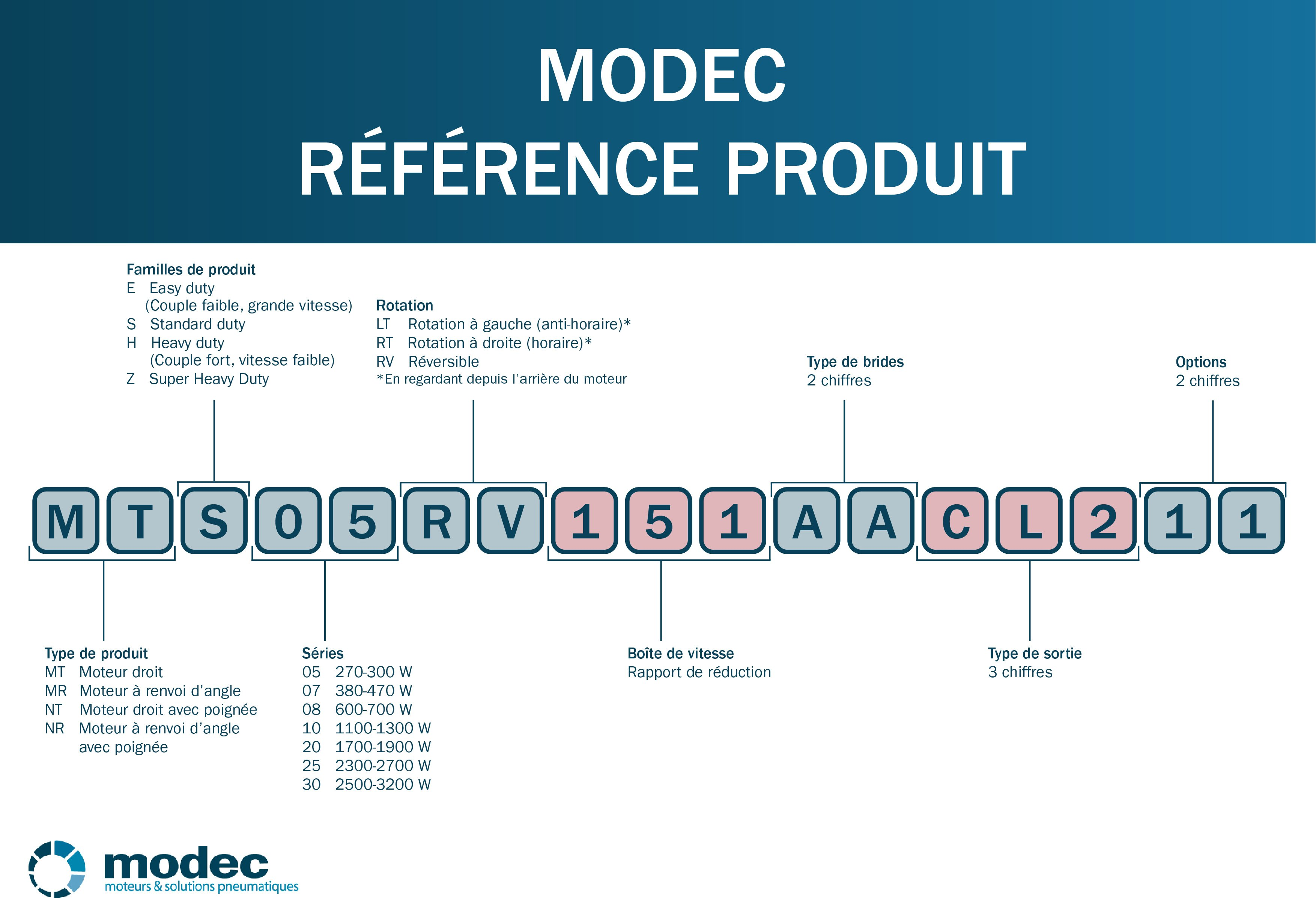 Modec product reference_FR