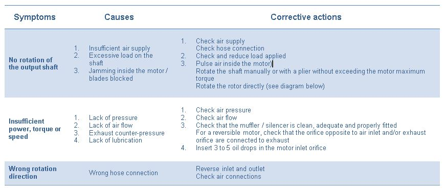 Summary of failures causes and corrections-1